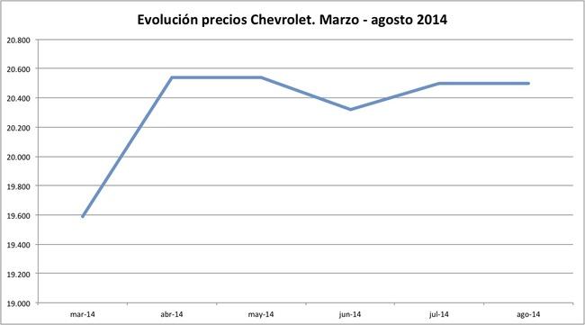 precios Chevrolet 2014-08