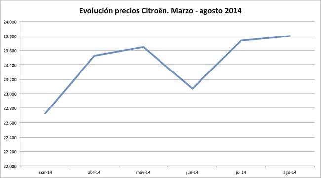 precios Citroen 2014-08