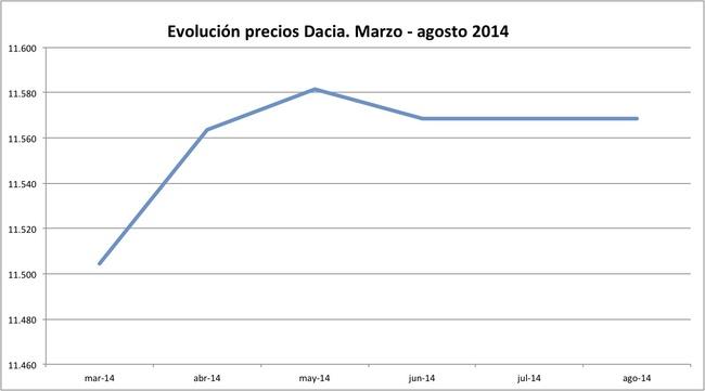 precios Dacia 2014-08