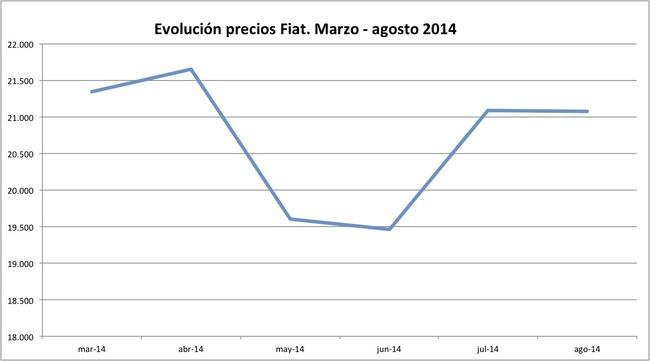 precios Fiat 2014-08