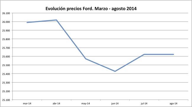 precios Ford 2014-08