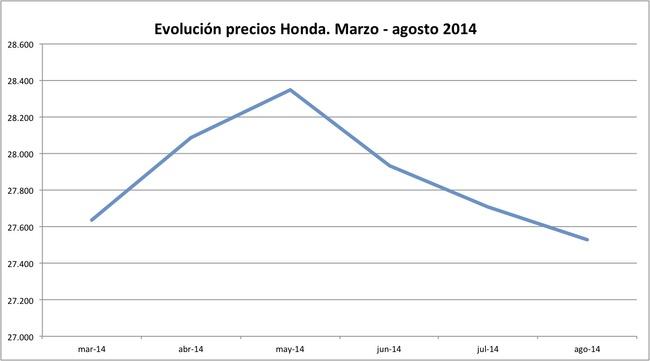 precios Honda 2014-08
