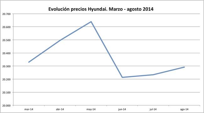 precios Hyundai 2014-08