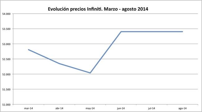 precios Infiniti 2014-08