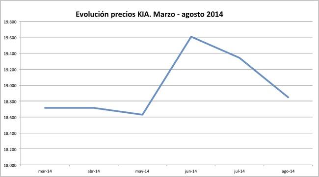 precios Kia 2014-08