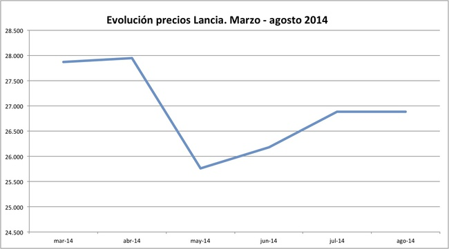 precios Lancia 2014-08