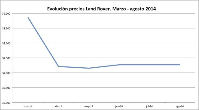 precios Land Rover 2014-08