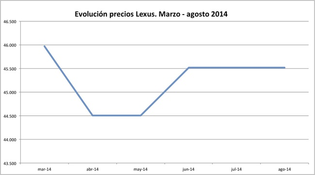 precios Lexus 2014-08