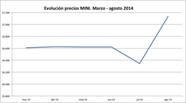 precios MINI 2014-08