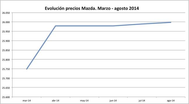 precios Mazda 2014-08