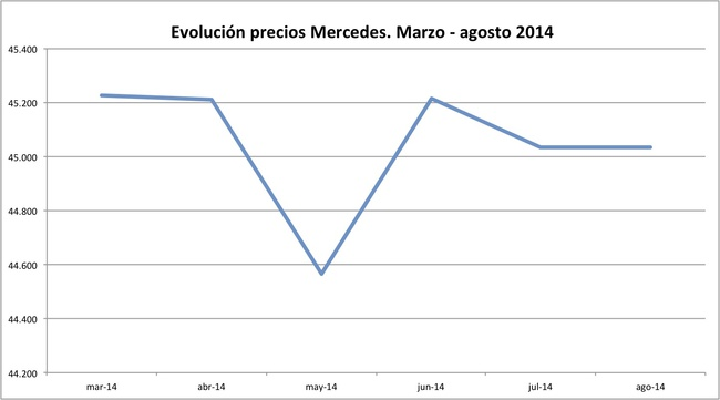 precios Mercedes 2014-08