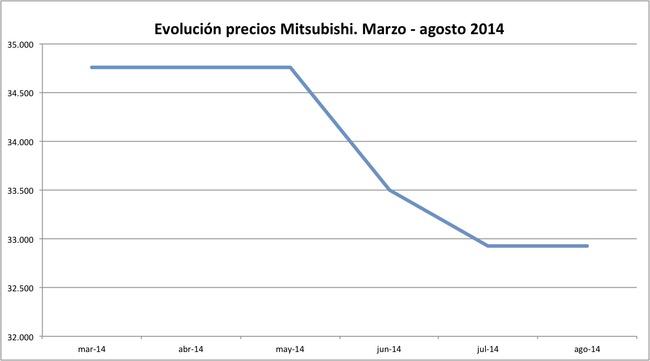 precios Mitsubishi 2014-08