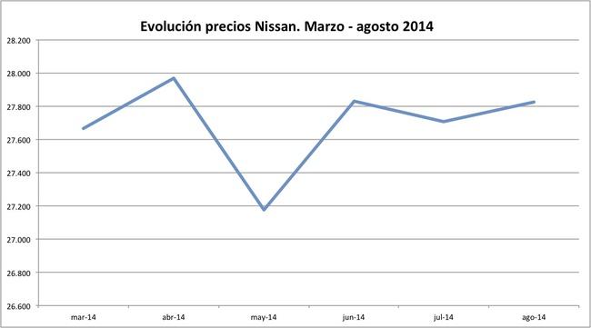 precios Nissan 2014-08