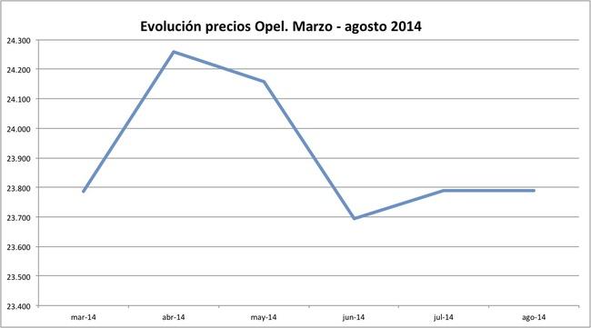 precios Opel 2014-08