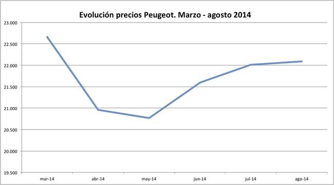 precios Peugeot 2014-08