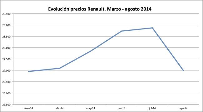precios Renault 2014-08