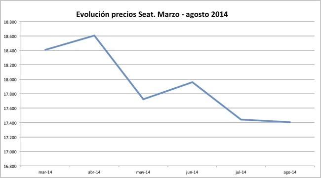 precios Seat 2014-08