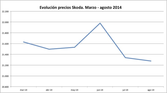 precios Skoda 2014-08