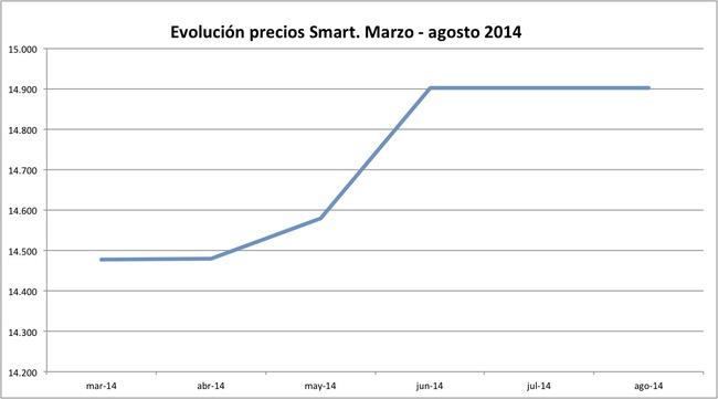 precios Smart 2014-08