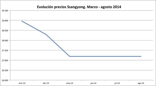 precios SsangYong 2014-08