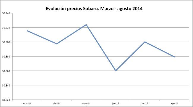 precios Subaru 2014-08