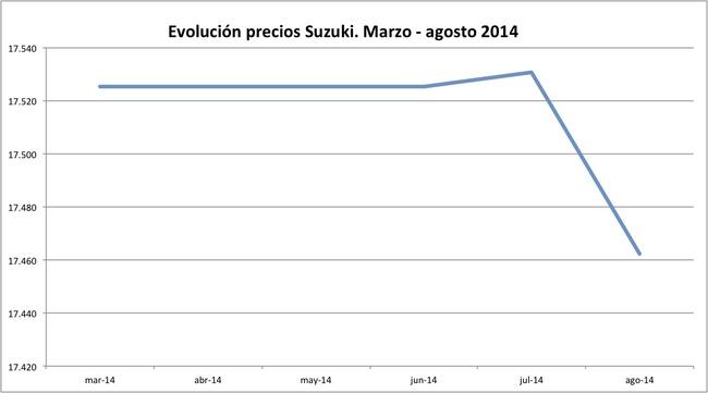 precios Suzuki 2014-08