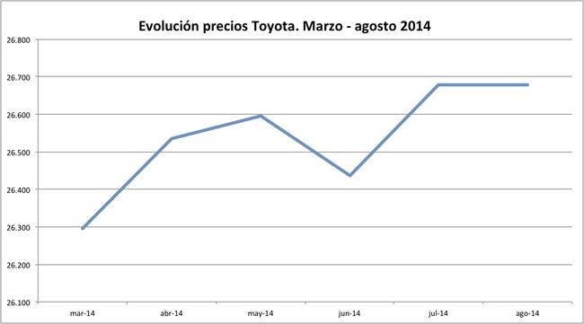 precios Toyota 2014-08