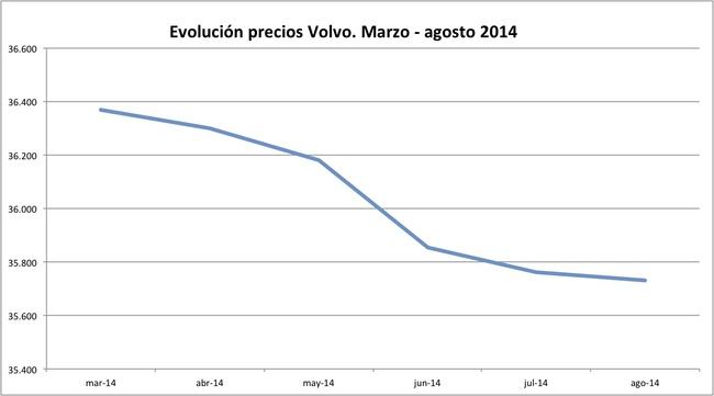 precios Volvo 2014-08