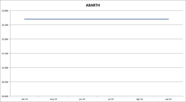 precios abarth 09-2014