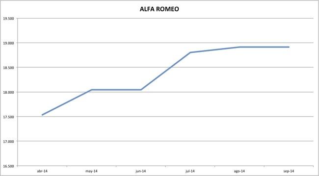 precios alfa romeo 09-2014