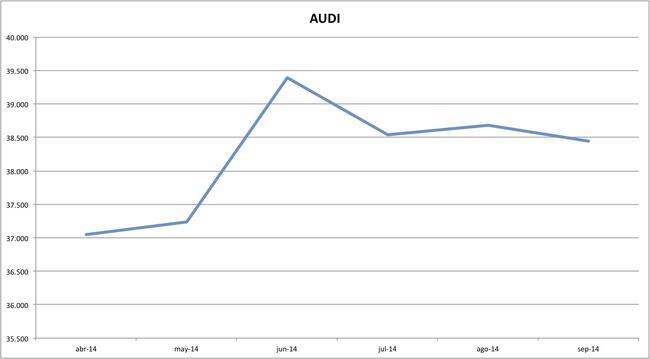 precios audi 09-2014