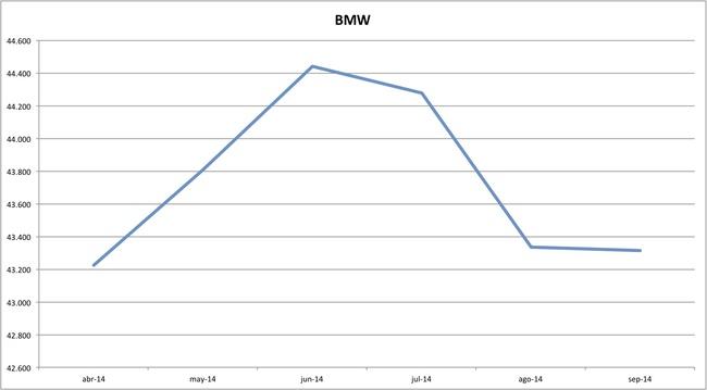 precios bmw 09-2014