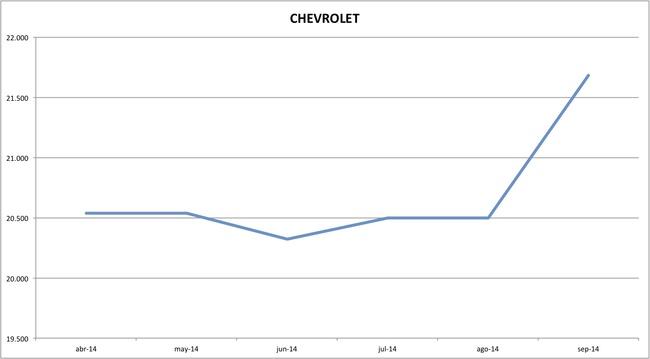 precios chevrolet 09-2014