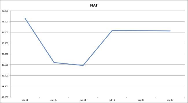 precios fiat 09-2014
