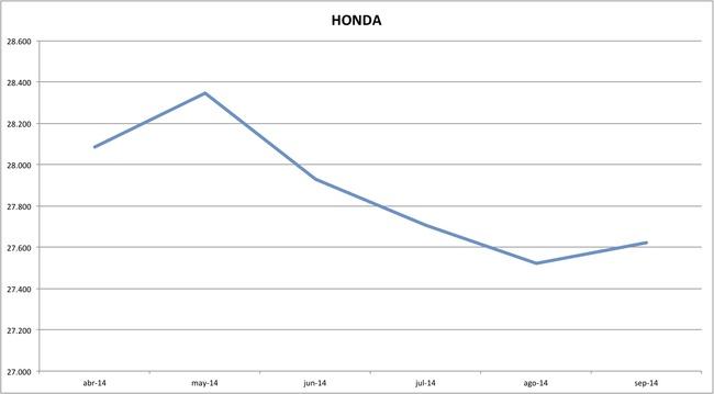 precios honda 09-2014