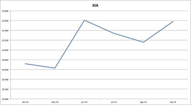 precios kia 09-2014