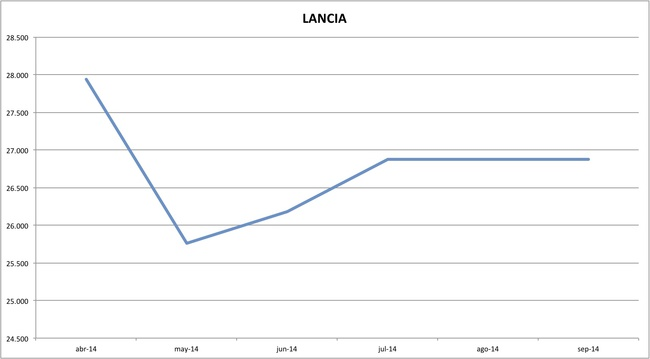 precios lancia 09-2014