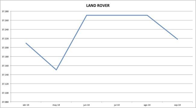 precios land rover 09-2014