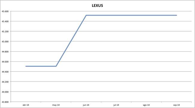 precios lexus 09-2014