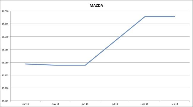 precios mazda 09-2014