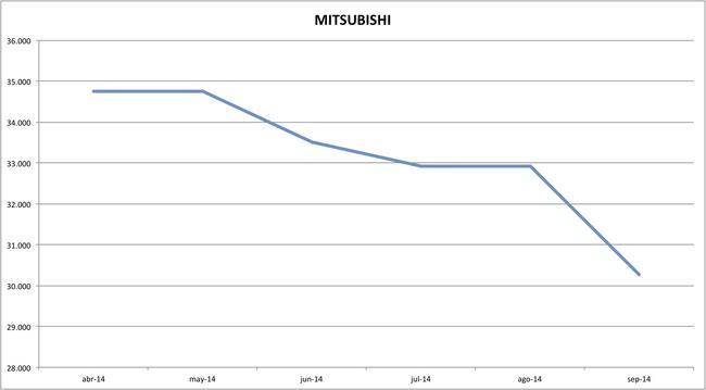 precios mitsubishi 09-2014
