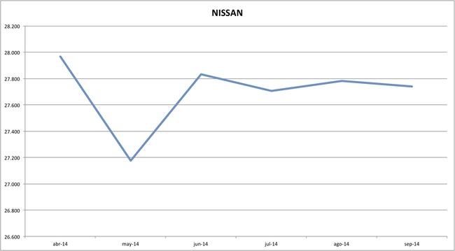 precios nissan 09-2014
