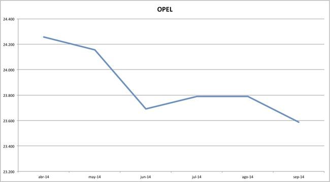 precios opel 09-2014