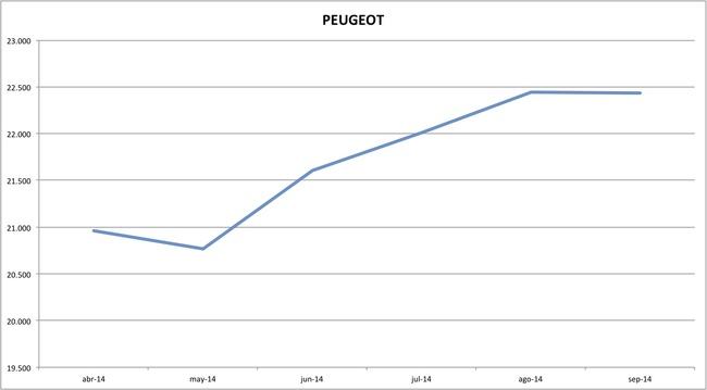 precios peugeot 09-2014