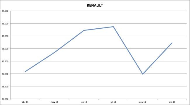 precios renault 09-2014