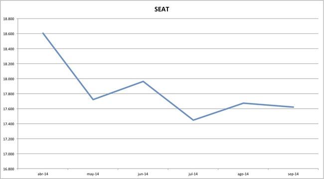 precios seat 09-2014
