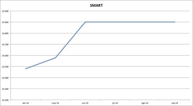 precios smart 09-2014