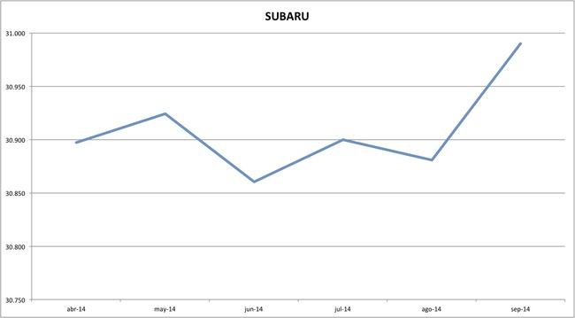 precios subaru 09-2014