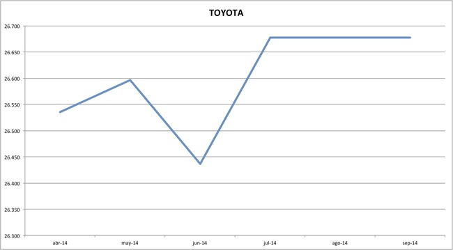 precios toyota 09-2014