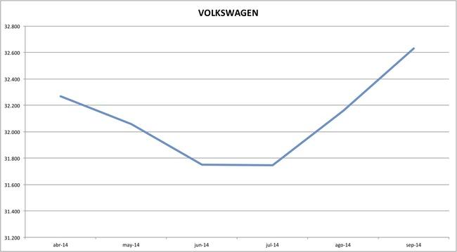 precios volkswagen 09-2014